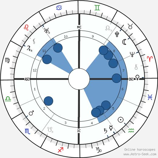 Pierre Ernest Pinoy wikipedia, horoscope, astrology, instagram