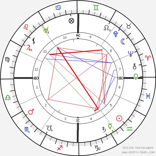 Pierre Ernest Pinoy birth chart, Pierre Ernest Pinoy astro natal horoscope, astrology