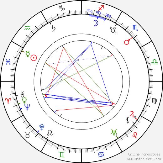 Séverin-Mars tema natale, oroscopo, Séverin-Mars oroscopi gratuiti, astrologia