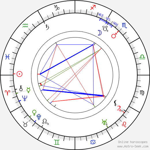 Cecil M. Hepworth birth chart, Cecil M. Hepworth astro natal horoscope, astrology