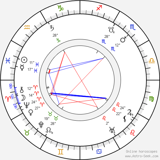 František Hlavatý birth chart, biography, wikipedia 2018, 2019