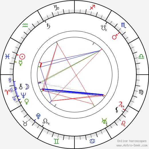 František Hlavatý astro natal birth chart, František Hlavatý horoscope, astrology