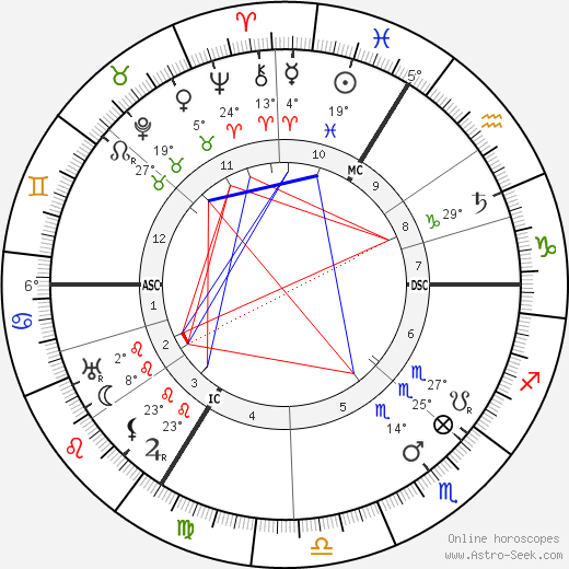 Jakob Wassermann birth chart, biography, wikipedia 2019, 2020