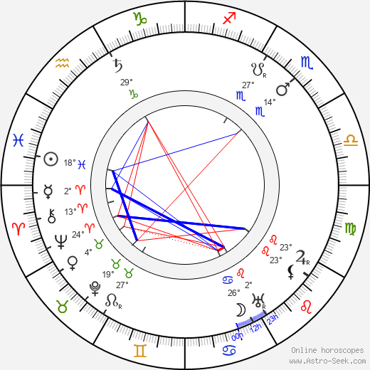 Juho Rissanen birth chart, biography, wikipedia 2019, 2020