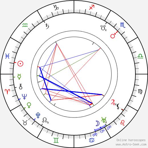 Juho Rissanen tema natale, oroscopo, Juho Rissanen oroscopi gratuiti, astrologia