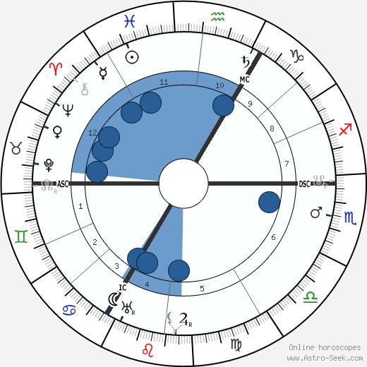 Lilian Braithwaite wikipedia, horoscope, astrology, instagram