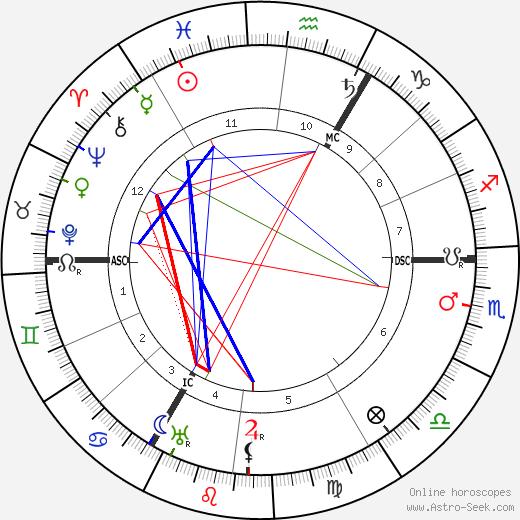 Lilian Braithwaite birth chart, Lilian Braithwaite astro natal horoscope, astrology
