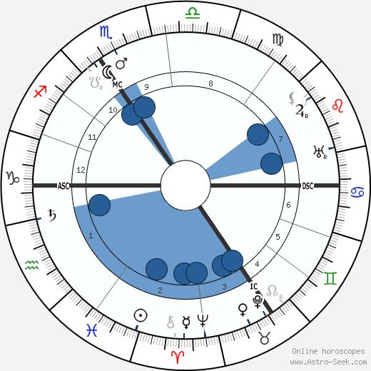 Max Reger wikipedia, horoscope, astrology, instagram