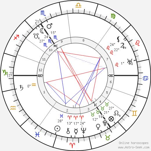 Max Reger birth chart, biography, wikipedia 2019, 2020