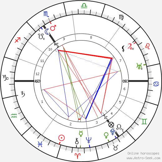 Max Reger astro natal birth chart, Max Reger horoscope, astrology