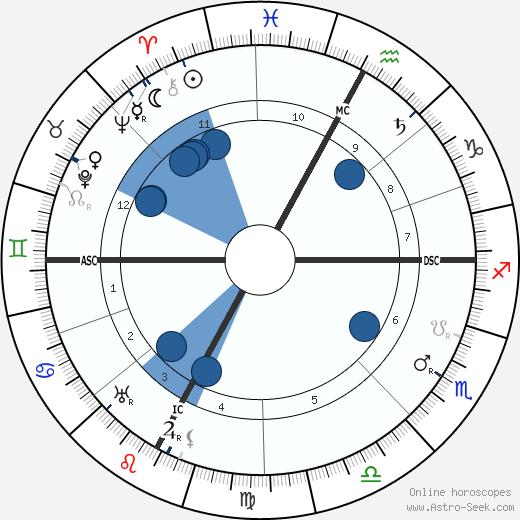 Tullio Levi-Civita wikipedia, horoscope, astrology, instagram
