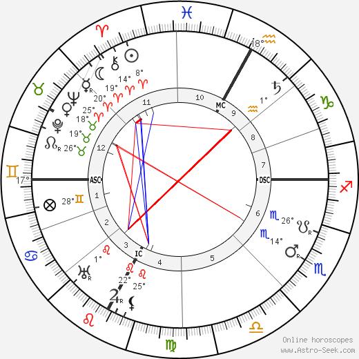Tullio Levi-Civita birth chart, biography, wikipedia 2020, 2021