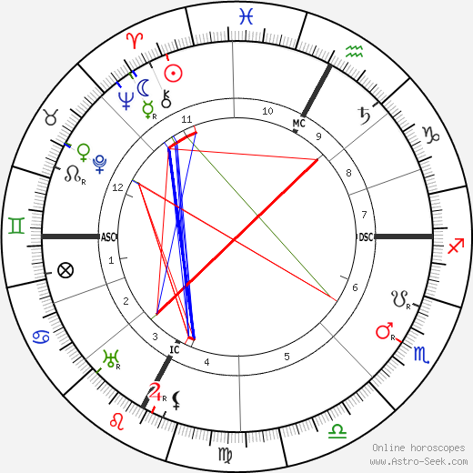 Tullio Levi-Civita birth chart, Tullio Levi-Civita astro natal horoscope, astrology