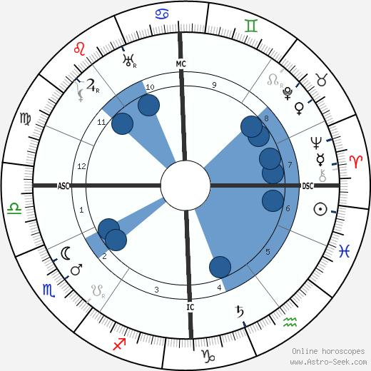 Victor Felix Kinon wikipedia, horoscope, astrology, instagram