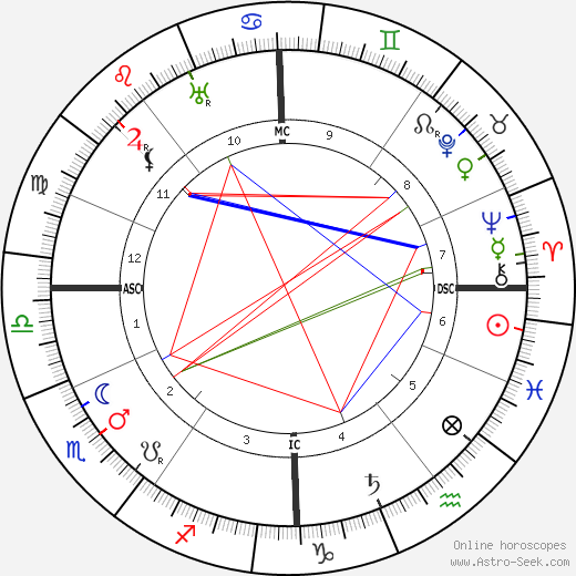 Victor Felix Kinon birth chart, Victor Felix Kinon astro natal horoscope, astrology