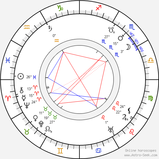 Wilhelm Kreis birth chart, biography, wikipedia 2018, 2019
