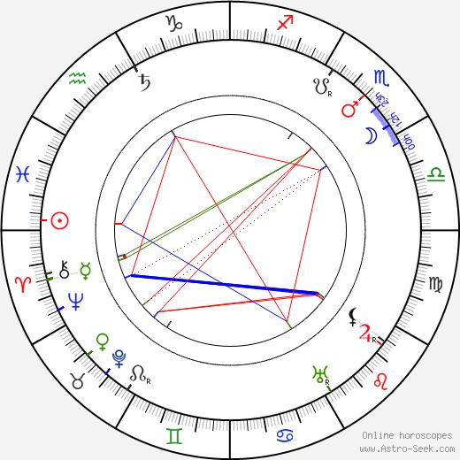 Wilhelm Kreis astro natal birth chart, Wilhelm Kreis horoscope, astrology
