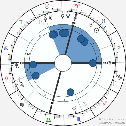 William Green horoscope, astrology, sign, zodiac, date of birth, instagram