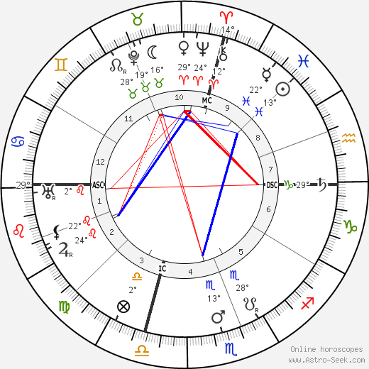 William Green birth chart, biography, wikipedia 2018, 2019