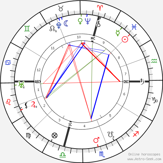 William Green astro natal birth chart, William Green horoscope, astrology