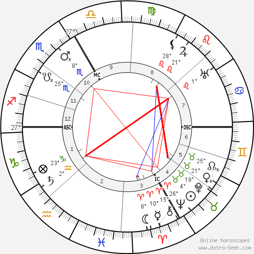 Andre Bauchant birth chart, biography, wikipedia 2017, 2018