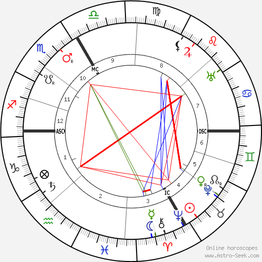 Andre Bauchant astro natal birth chart, Andre Bauchant horoscope, astrology
