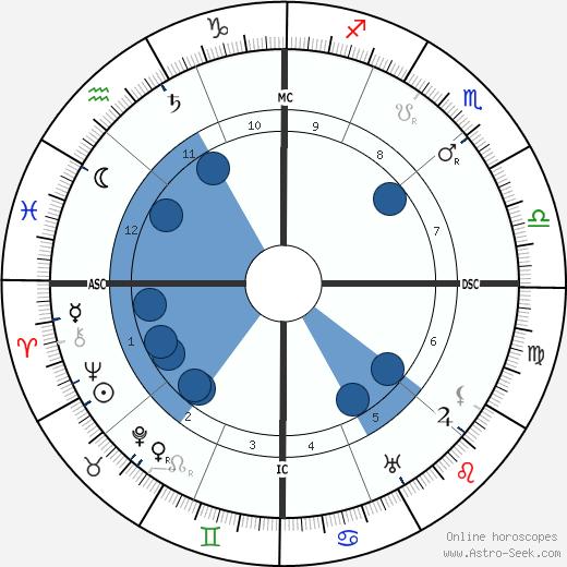 Ellen Glasgow wikipedia, horoscope, astrology, instagram