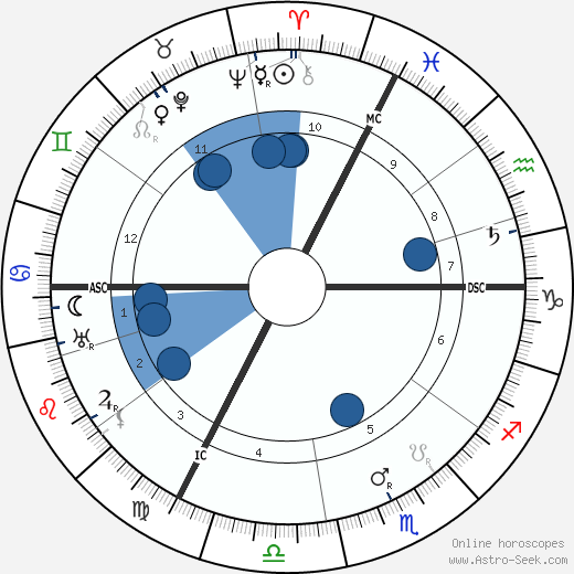 F. T. Brookes wikipedia, horoscope, astrology, instagram