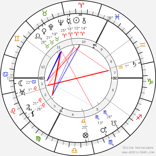 F. T. Brookes birth chart, biography, wikipedia 2018, 2019