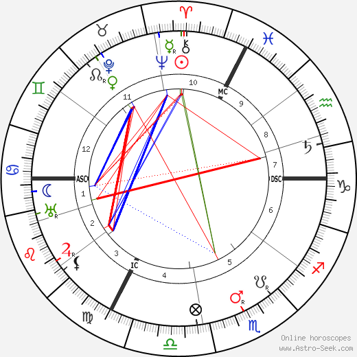 F. T. Brookes astro natal birth chart, F. T. Brookes horoscope, astrology