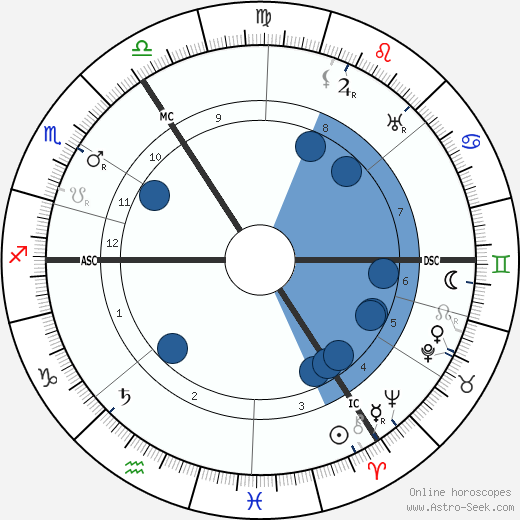 Hans Sarrasani wikipedia, horoscope, astrology, instagram