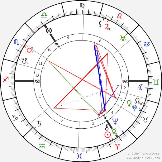 Hans Sarrasani horoscope, astrology, Hans Sarrasani astro natal birth chart