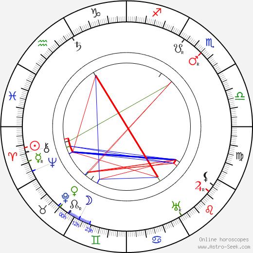 Kosti Elo день рождения гороскоп, Kosti Elo Натальная карта онлайн