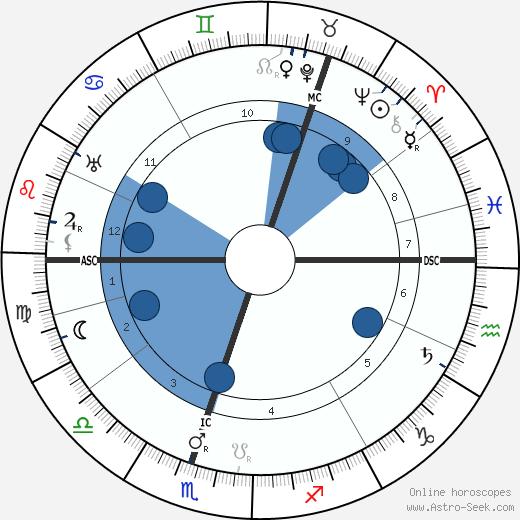 Kyösti Kallio wikipedia, horoscope, astrology, instagram