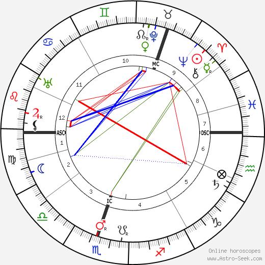 Kyösti Kallio astro natal birth chart, Kyösti Kallio horoscope, astrology