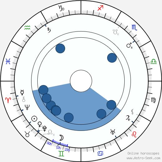 Léon Arvel wikipedia, horoscope, astrology, instagram