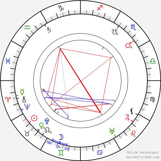 Léon Arvel birth chart, Léon Arvel astro natal horoscope, astrology