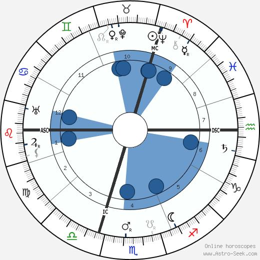 Oskar Schmitz wikipedia, horoscope, astrology, instagram