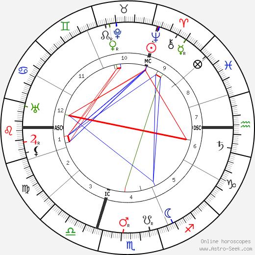 Oskar Schmitz birth chart, Oskar Schmitz astro natal horoscope, astrology