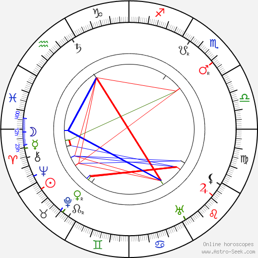Robert Wiene astro natal birth chart, Robert Wiene horoscope, astrology