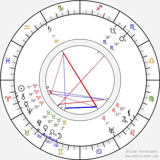 Sergei Rachmaninoff birth chart, biography, wikipedia 2019, 2020