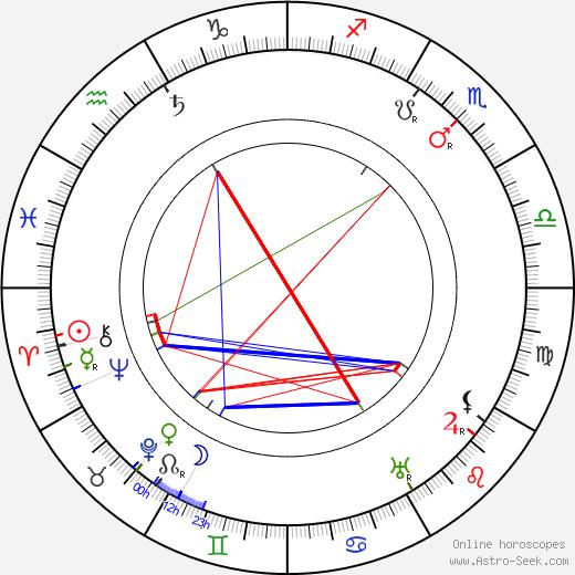 Sergei Rachmaninoff astro natal birth chart, Sergei Rachmaninoff horoscope, astrology