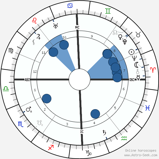 Walter De La Mare wikipedia, horoscope, astrology, instagram