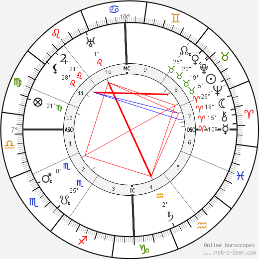 Walter De La Mare birth chart, biography, wikipedia 2019, 2020