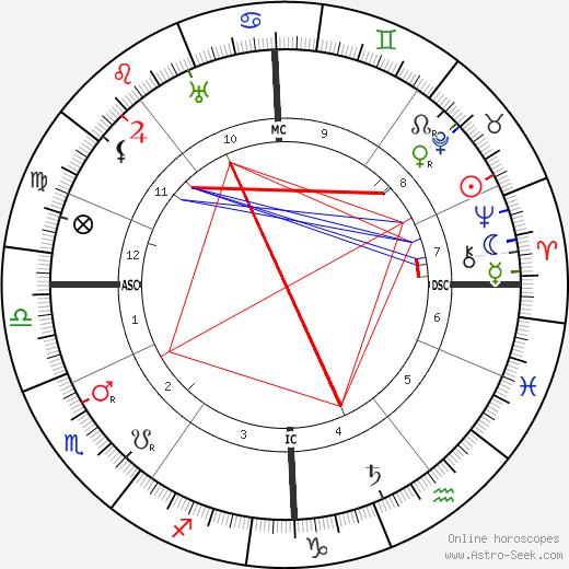 Walter De La Mare tema natale, oroscopo, Walter De La Mare oroscopi gratuiti, astrologia