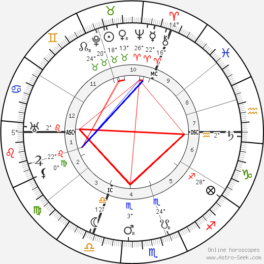 Anton Cermak birth chart, biography, wikipedia 2019, 2020