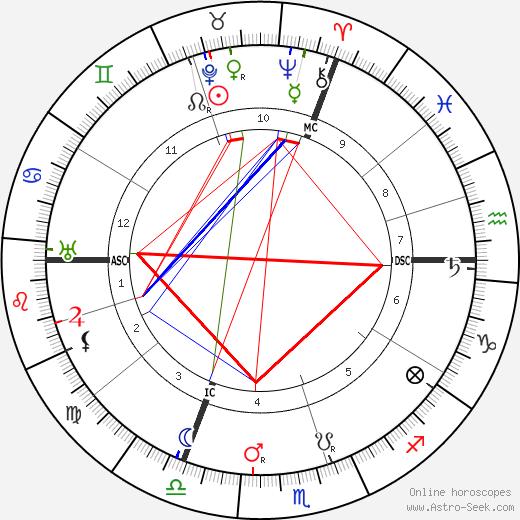 Anton Cermak tema natale, oroscopo, Anton Cermak oroscopi gratuiti, astrologia