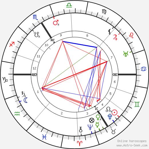 Анри Барбюс Henri Barbusse день рождения гороскоп, Henri Barbusse Натальная карта онлайн
