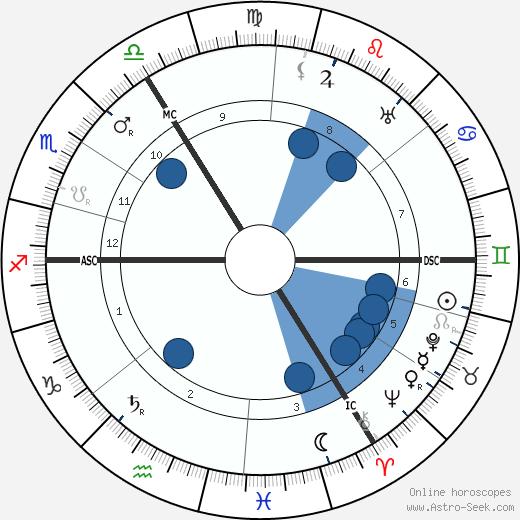 Simon Willem Maris wikipedia, horoscope, astrology, instagram