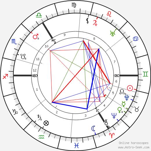 Simon Willem Maris tema natale, oroscopo, Simon Willem Maris oroscopi gratuiti, astrologia